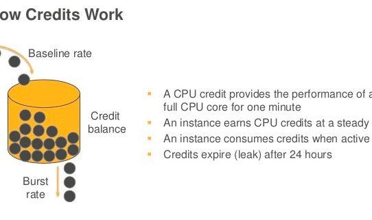 [AWS][CPU Credits][Instances]T2インスタンスの隠された罠について知っているか!?