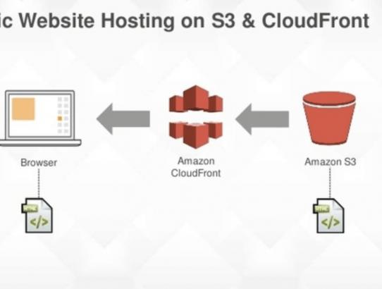 [AWS][static website hosting]S3でページごとにリダイレクトしたい!