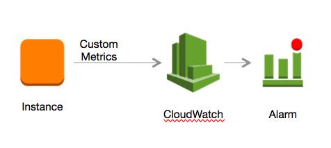 [AWS]CloudWatch Log エージェントインストールと設定/ansibleも作ってみた