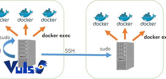 [Vuls][docker][CoreOS]完全に忘れていた実家dockerサーバにVuls入れてこのブログを脆弱性スキャンしてみた