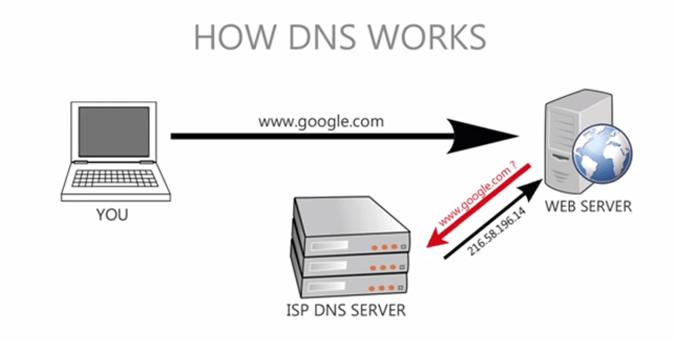 bind9 自宅lan向けdnsサーバの構築 adachin server labo